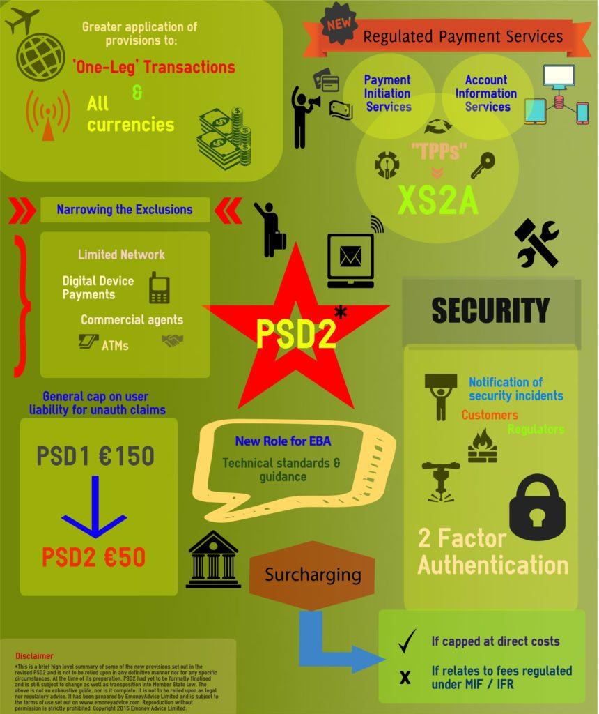 Normativa PSD2 pubblicata da emoneyadvise.com