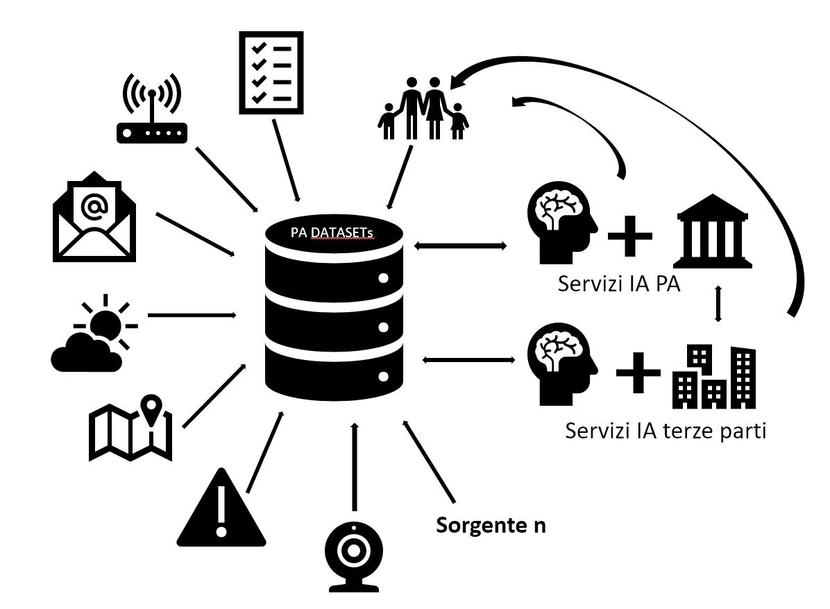 Ecosistema_dati